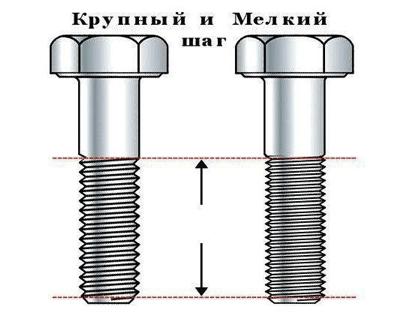 image - Виды шага резьбы у болтов и гаек