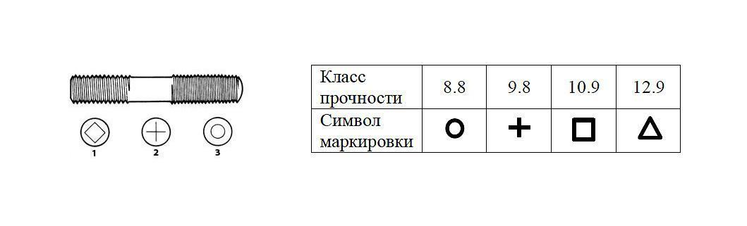 markirovka klassa prochnosti metricheskih shpilek - Как маркируются болты и гайки - расшифровка